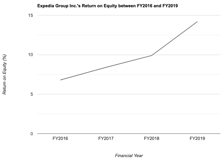 Expedia Group Inc.'s Return on Equity between FY2016 and FY2019