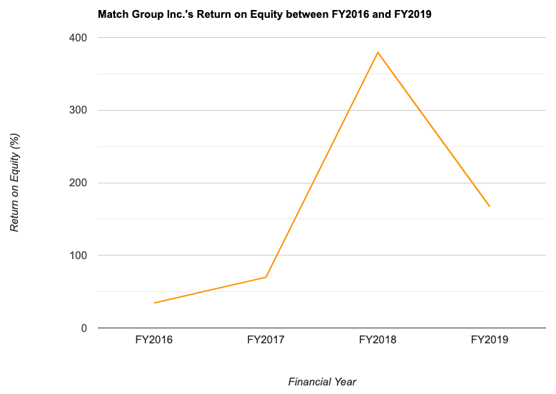 Match Group Inc.'s Return on Equity between FY2016 and FY2019
