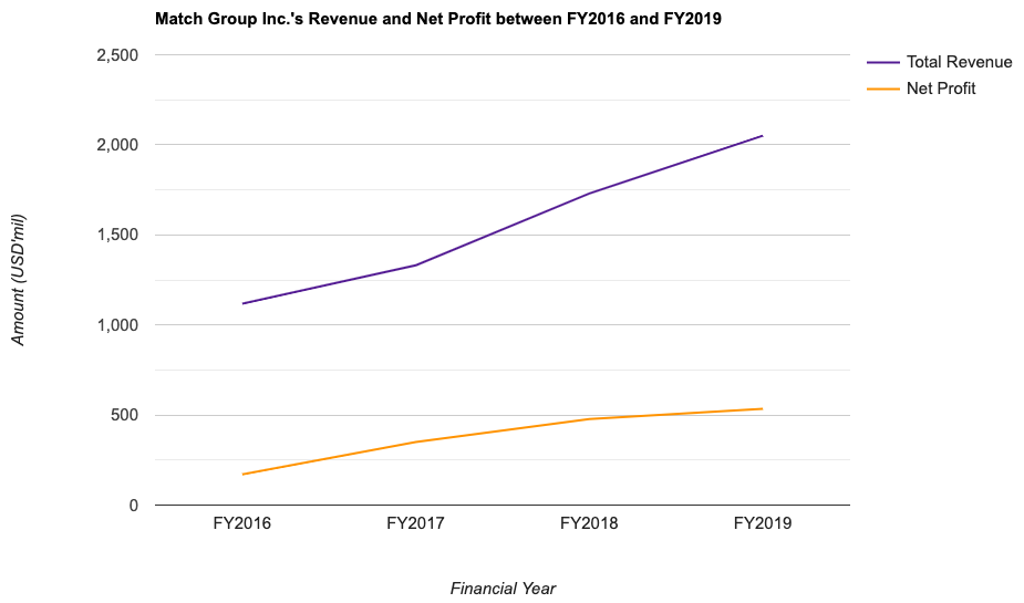Match Group Inc.'s Revenue and Net Profit between FY2016 and FY2019