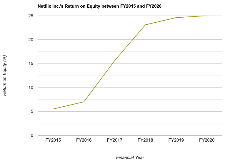 Netflix Inc.'s Return on Equity between FY2015 and FY2020