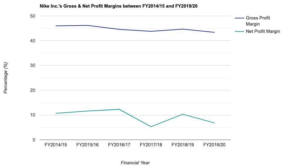 Nike Inc.'s Gross & Net Profit Margins between FY2014/15 and FY2019/20