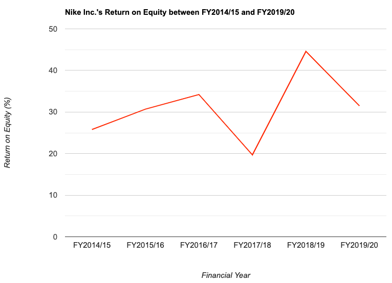 Nike Inc.'s Return on Equity between FY2014/15 and FY2019/20