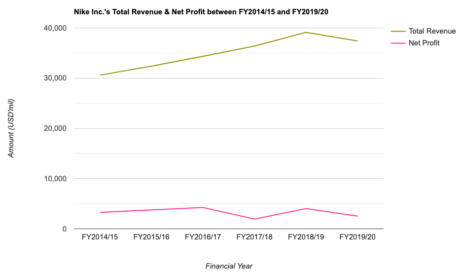 Nike Inc.'s Total Revenue & Net Profit between FY2014/15 and FY2019/20
