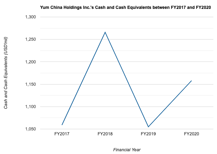 Yum China Holdings Inc.'s Cash and Cash Equivalents between FY2017 and FY2020