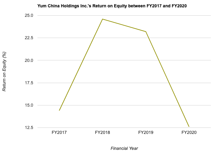 Yum China Holdings Inc.'s Return on Equity between FY2017 and FY2020