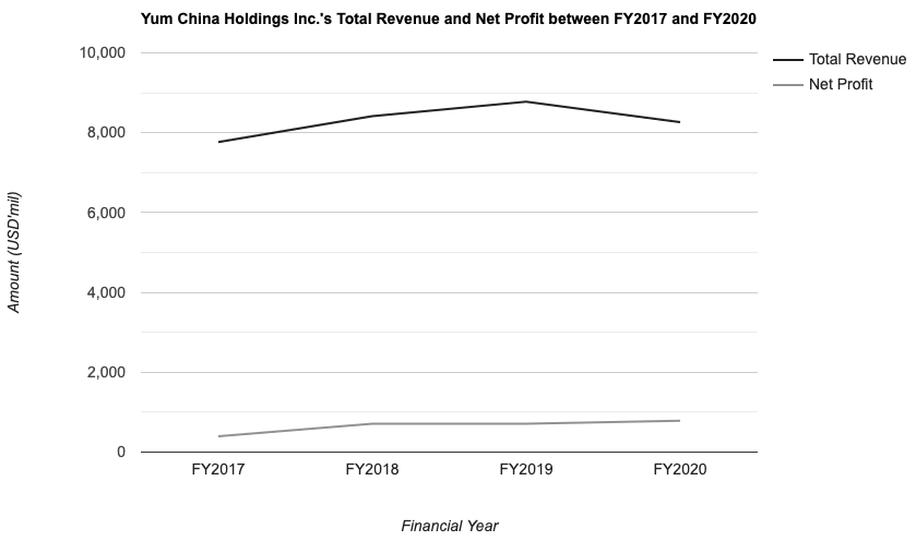Yum China Holdings Inc.'s Total Revenue and Net Profit between FY2017 and FY2020