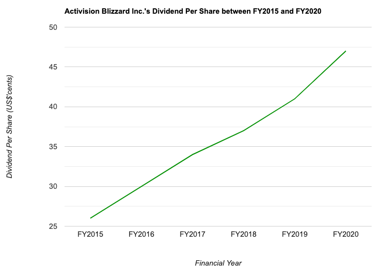 Activision Blizzard Inc.'s Dividend Per Share between FY2015 and FY2020