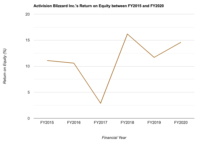 Activision Blizzard Inc.'s Return on Equity between FY2015 and FY2020