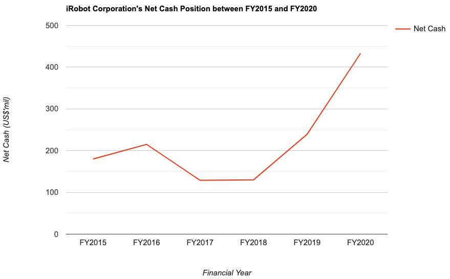 iRobot Corporation's Net Cash Position between FY2015 and FY2020