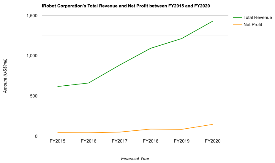 iRobot Corporation's Total Revenue and Net Profit between FY2015 and FY2020