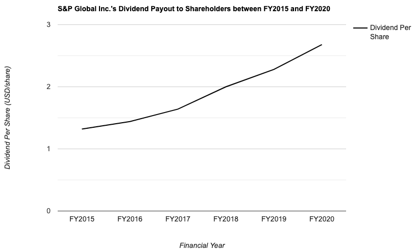 S&P Global Inc.'s Dividend Payout to Shareholders between FY2015 and FY2020