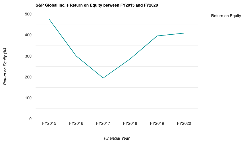 S&P Global Inc.'s Return on Equity between FY2015 and FY2020