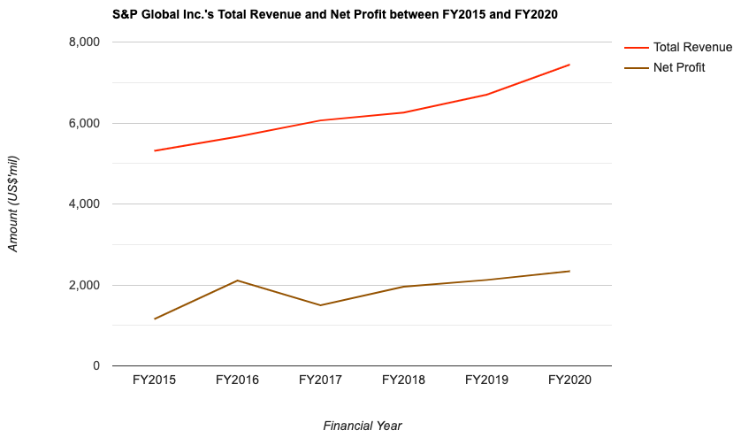 S&P Global Inc.'s Total Revenue and Net Profit between FY2015 and FY2020