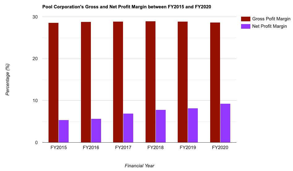 Pool Corporation's Gross and Net Profit Margin between FY2015 and FY2020