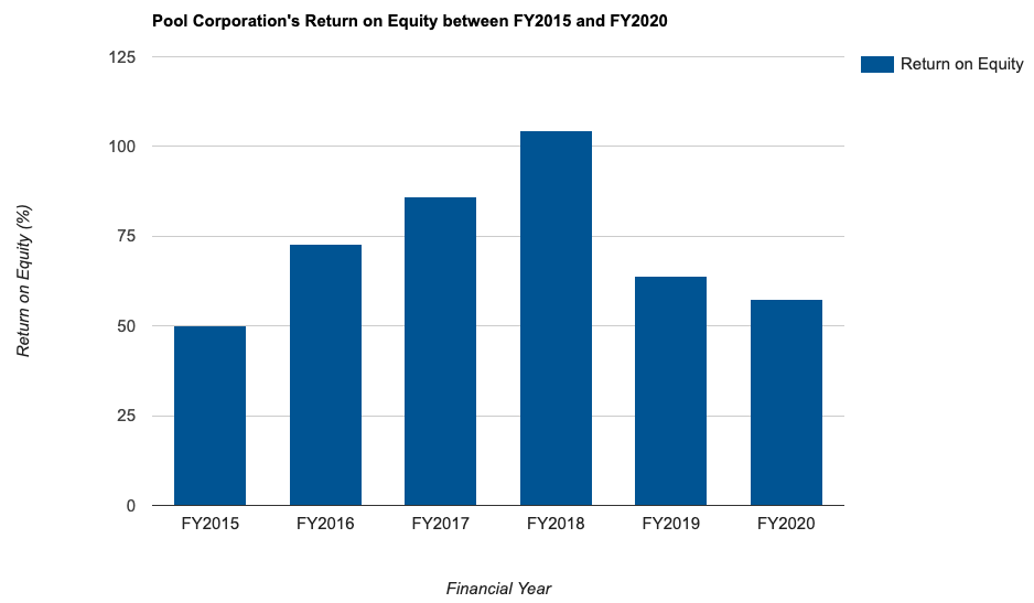 Pool Corporation's Return on Equity between FY2015 and FY2020