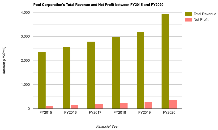 Pool Corporation's Total Revenue and Net Profit between FY2015 and FY2020