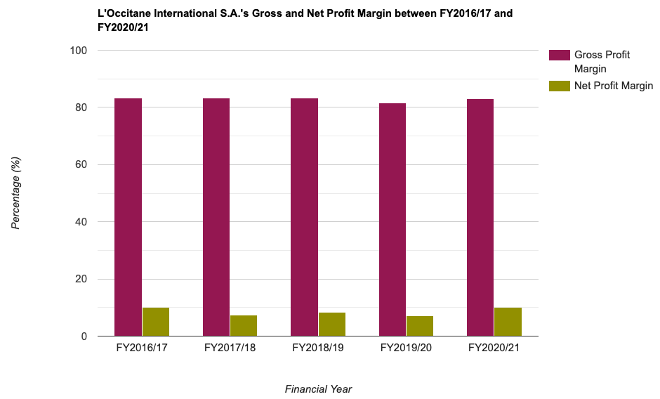 L'Occitane International S.A.'s Gross and Net Profit Margin between FY2016/17 and FY2020/21