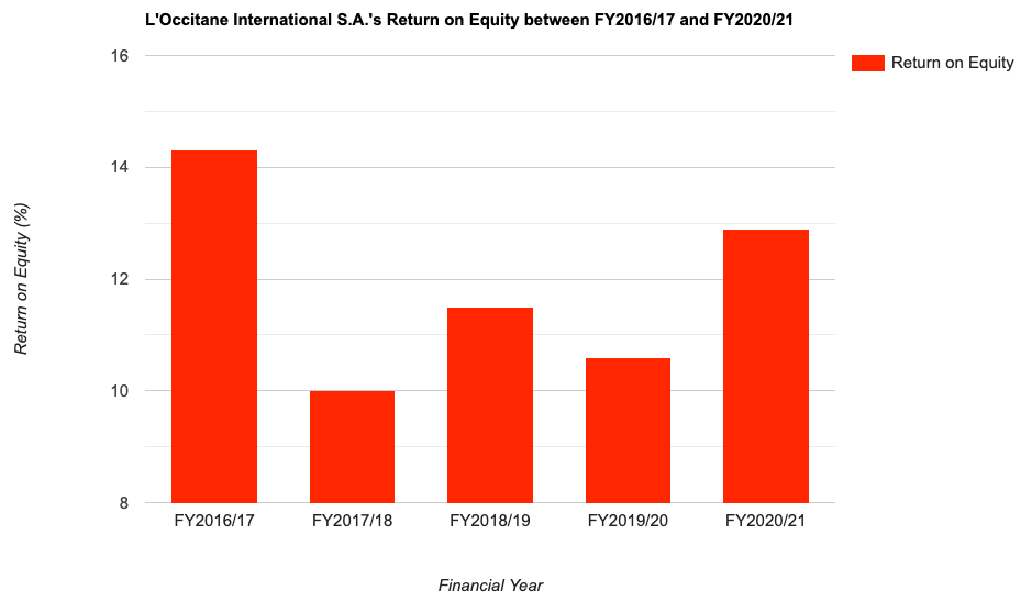 L'Occitane International S.A.'s Return on Equity between FY2016/17 and FY2020/21