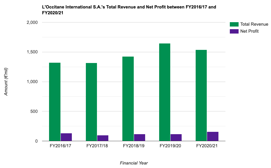 L'Occitane International S.A.'s Total Revenue and Net Profit between FY2016/17 and FY2020/21