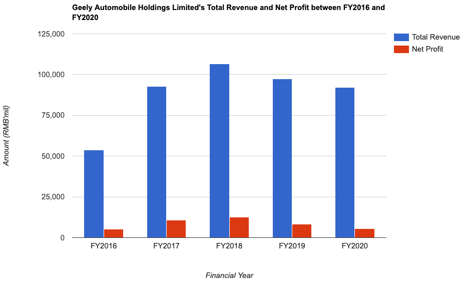 Geely Automobile Holdings Limited's Total Revenue and Net Profit between FY2016 and FY2020